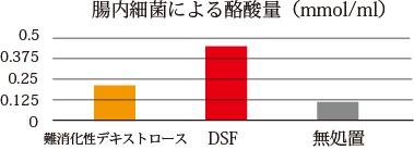DSFは酪酸量を増加