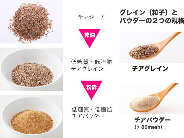 チアシード→搾油→低糖質・低脂肪チアグレイン→粉砕→低糖質・低脂肪チアパウダー