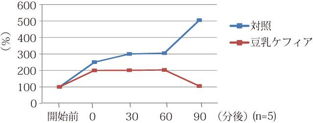 腸内有機酸の変化
